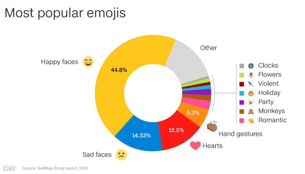 Source: Swiftkey Emoji report, 2015 (taken from CNN.com)