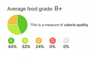 Fooducate shows nutritional breakdowns like this one.