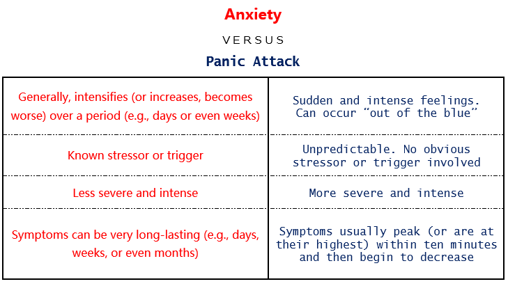 Anxiety, Panic Attack